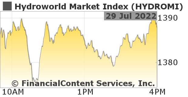 Chart for Hydroworld Market Index (CIX: HYDROMI)