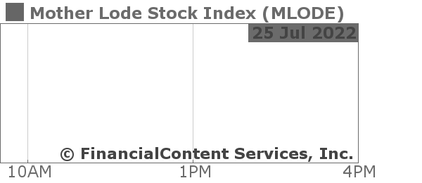 Chart for Mother Lode Stock Index (CIX: MLODE)