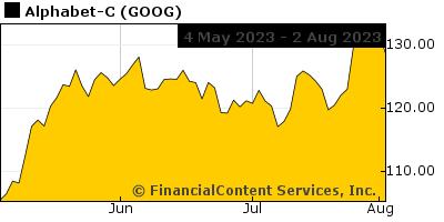 Chart for Eagle 100 Stocks (CIX: LOC-KS)