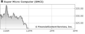 Super Micro Computer Stock Quote | Stock Price for SMCI