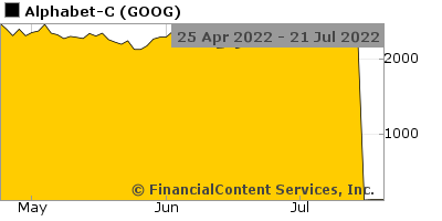 Chart for Dow Jones Industrial Average (