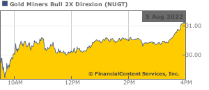 Nugt Quote | Gold Miners Bull 3x Direxion Etf Stock Quote Stock Price For Nugt