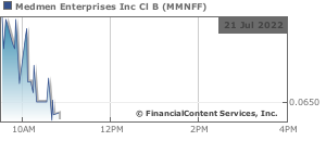 Medmen Enterprises Inc  Class B Subordin Stock Quote | Stock