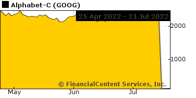 Chart for Dow Jones Industrial Aver