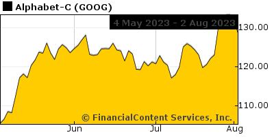 Chart for Industrial Estimate (EST: DJI)