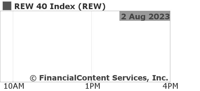Chart for REW 40 Index (CIX: REW)