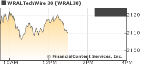 Chart for WRALTechWire 30 (CIX: WRAL30)