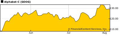 Chart for TERADYNE, Inc. (NY: TER)