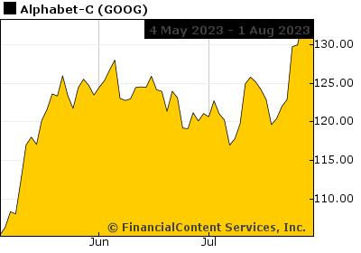 Chart for Massachusetts State Top Stocks (CIX: US50-MA)