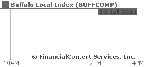 Chart for Buffalo Local Index (CIX: BUFFCOMP)