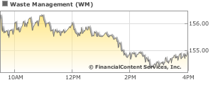 waste management stock quote stock price for wm financialcontent