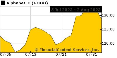 Chart for Dow Jones Industrial Average (DJI: