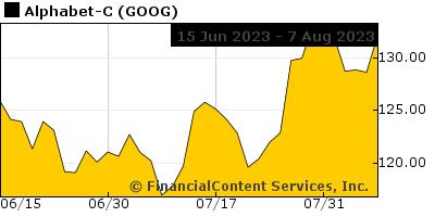 Chart for Stocks of Local Interest (CIX: PGI)