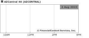 Chart for AZCentral 40 (CIX: AZCENTRAL)