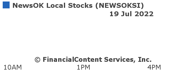 Chart for NewsOK Local Stocks (CIX: NEWSOKSI)