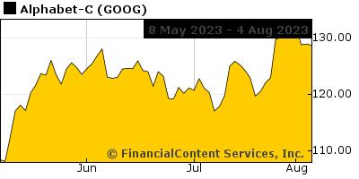Chart for 500 Stocks Estimate (EST: SPX)