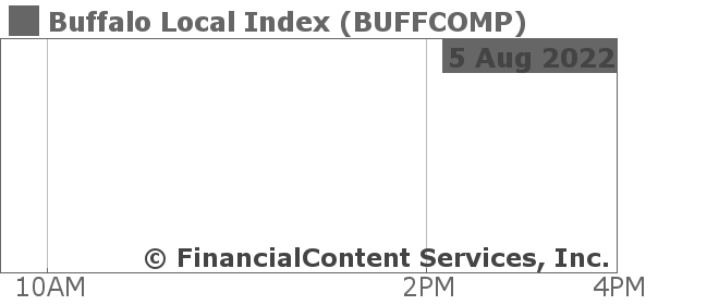 Chart for Buffalo Local Index (CIX: BUFFCOMP)