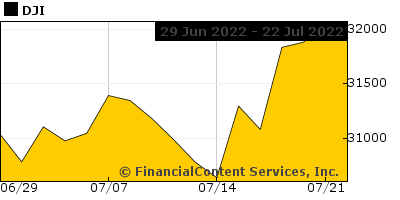 Chart for Dow Jones Industrial Average (DJI: DJI)