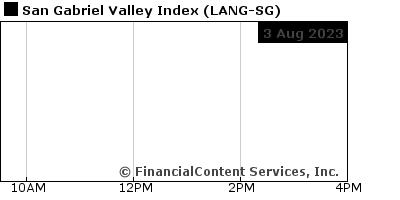 Chart for San Gabriel Valley Index (CIX: LANG-SG)