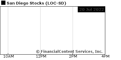 Chart for San Diego Stocks (CIX: LOC-SD)