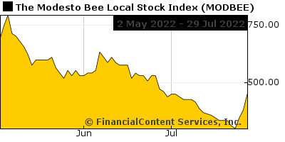 Chart for The Modesto Bee L