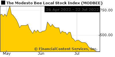 Chart for The Modesto Bee Local Stock Index (CIX: MODBEE)
