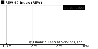 Chart for REW 40 Index (CIX: REW)
