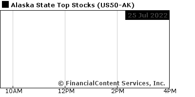 Chart for Alaska State Top Stocks (CIX: US50-AK)