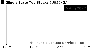 Chart for Illinois State Top Stocks (CIX: US50-IL)