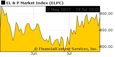 Chart for EL & P Market Index (CIX: ELPC)