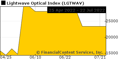 Chart for Lightwave Optical Index (CIX: LGTWAV)