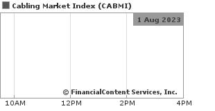 Chart for Cabling Market Index (CIX: CABMI)