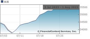 Stock Market Summary for Today | NSDQ, NYSE and AMEX Stock