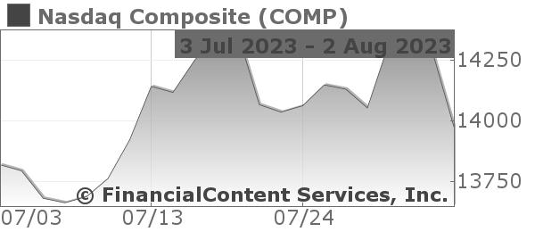 Chart for Nasdaq Composite (NQ: COMP)
