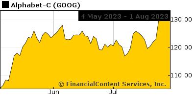 Chart for Dow Jones Industrial Average (DJI: DJI)