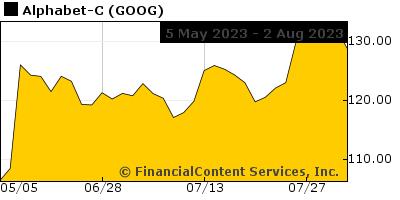 Chart for The Miami Herald Stock Index (CIX: LOC-MIA)