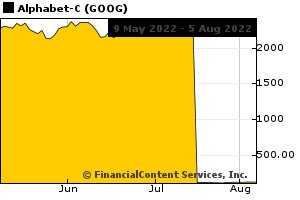 Chart for The Miami Herald Stock Index (CIX: LOC-MIA)