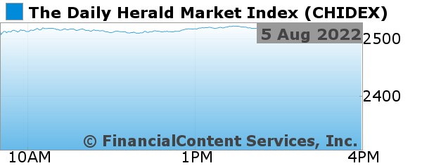 Chart for The Daily Herald Market Index (CIX: CHIDEX)