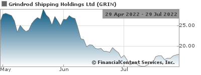 Grindrod Shipping Holdings Ltd  2018 Half Year Financial Results