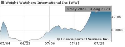 WW – the new Weight Watchers – Announces NASDAQ Stock Ticker
