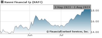 Hanmi Reports First Quarter 2019 Results Nasdaq:HAFC