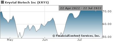 Krystal Biotech Announces Positive Results from Phase 2 Clinical