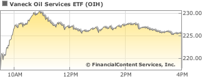 Oil Services Vaneck ETF Stock Quote | Stock Price for OIH