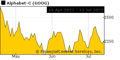 Goog Stock Quote | Goog Stock Quote Of Alphabet C