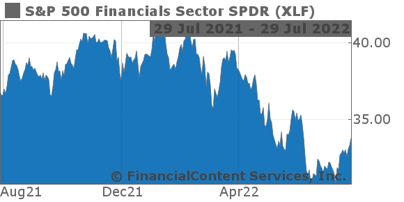 XLF Stock Quote Of SP 500 Financials Sector SPDR