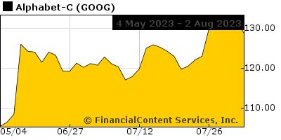 Ugaz Stock Quote Amusing 3Xl Spgsngpcsna 32 Stock Quote  Stock Price For Ugaz
