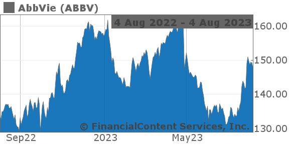 Abbv Stock Quote Of Abbvie