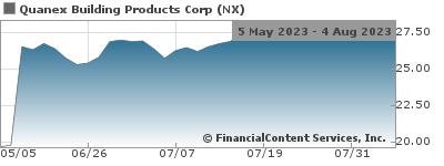 Quanex Building Products Corporation Announces Definitive
