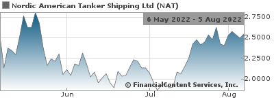 Nordic American Tankers Limited (NYSE:NAT) - 2Q 2019 Results