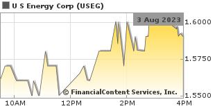 u s energy corp stock quote stock price for useg